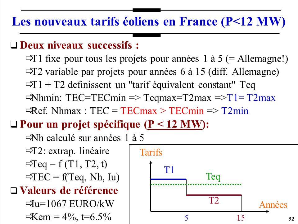 32 Les nouveaux tarifs éoliens en France (P<12 MW) Deux niveaux successifs : T1 fixe pour tous les projets pour années 1 à 5 (= Allemagne!) T2 variabl
