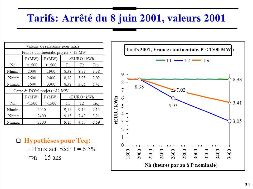 34 Tarifs: Arrêté du 8 juin 2001, valeurs 2001 Hypothèses pour Teq : Taux act. réel: t = 6.5% n = 15 ans