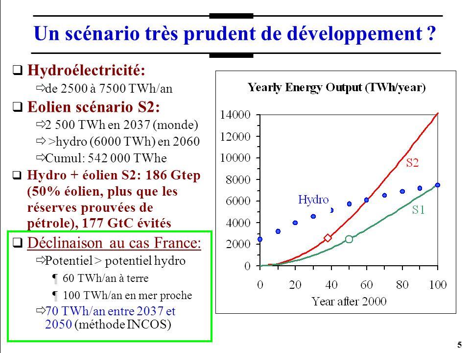 26 Exemple de graphique universel TEC = f (TV/Iu) Valable pour hydro, éolien, solaire, géoth.