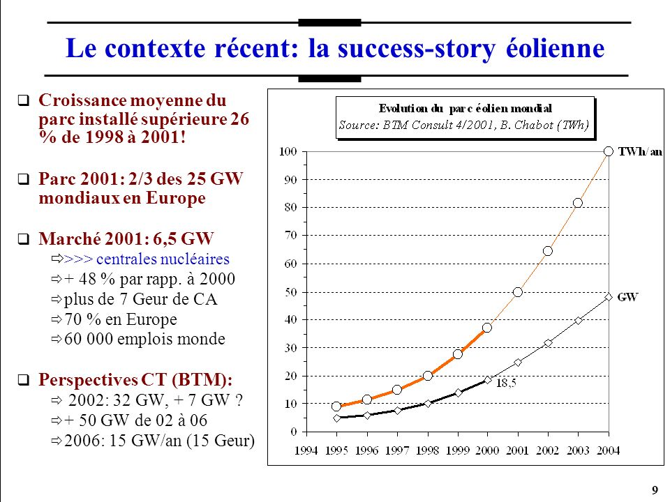 30 Le contexte Européen Directive SERe 7/9/2001: 22% de la conso d élec UE15 en 2010 doit provenir de SER (au lieu de 14 % en 1997) Chaque EM peut choisir sa politique pour atteindre son objectif national Dans les 4 ans la CE peut exiger alignement sur meilleures politiques (tarifs ?) si objectif 22 % non atteignable Objectif 2010 pour l éolien: en 1997: 40 GW, 80 TWh/year (N°2 après biomasse) EWEA 2000: 60 GW d éolien en 2010 (dont 5 GW offshore)