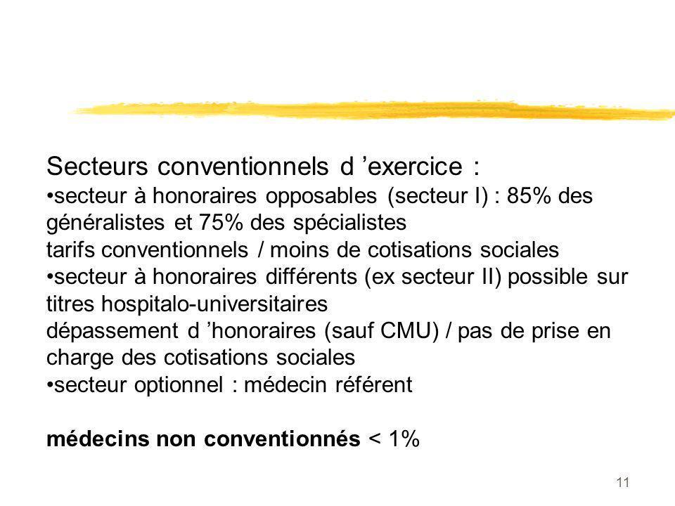 11 Secteurs conventionnels d exercice : secteur à honoraires opposables (secteur I) : 85% des généralistes et 75% des spécialistes tarifs conventionne