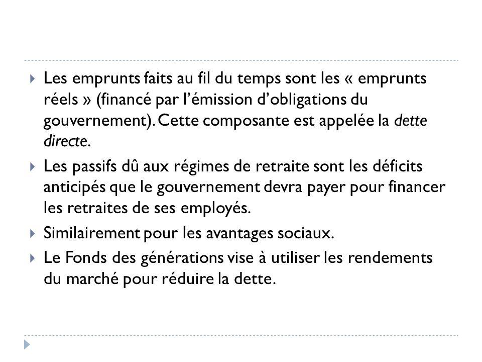 Les emprunts faits au fil du temps sont les « emprunts réels » (financé par lémission dobligations du gouvernement).