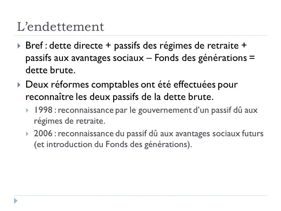 Lendettement Bref : dette directe + passifs des régimes de retraite + passifs aux avantages sociaux – Fonds des générations = dette brute.