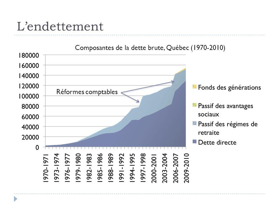 Lendettement Composantes de la dette brute, Québec (1970-2010) Réformes comptables