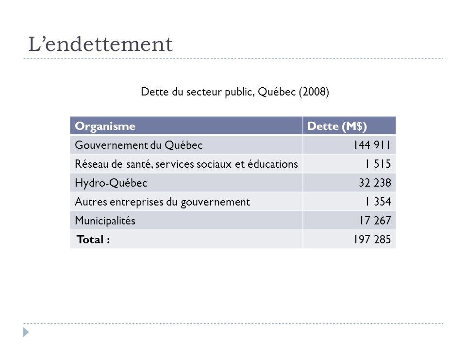 Lendettement OrganismeDette (M$) Gouvernement du Québec144 911 Réseau de santé, services sociaux et éducations1 515 Hydro-Québec32 238 Autres entreprises du gouvernement1 354 Municipalités17 267 Total :197 285 Dette du secteur public, Québec (2008)