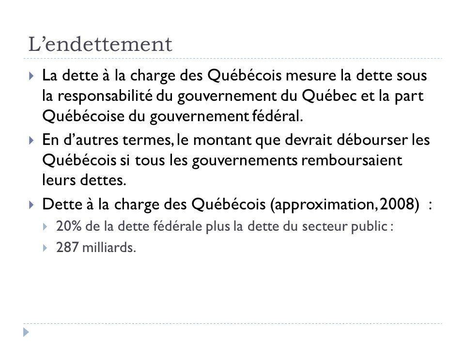 Lendettement La dette à la charge des Québécois mesure la dette sous la responsabilité du gouvernement du Québec et la part Québécoise du gouvernement fédéral.