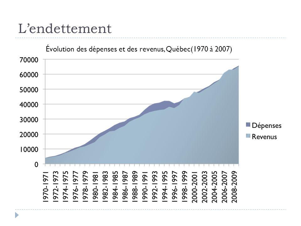 Lendettement Évolution des dépenses et des revenus, Québec(1970 à 2007)