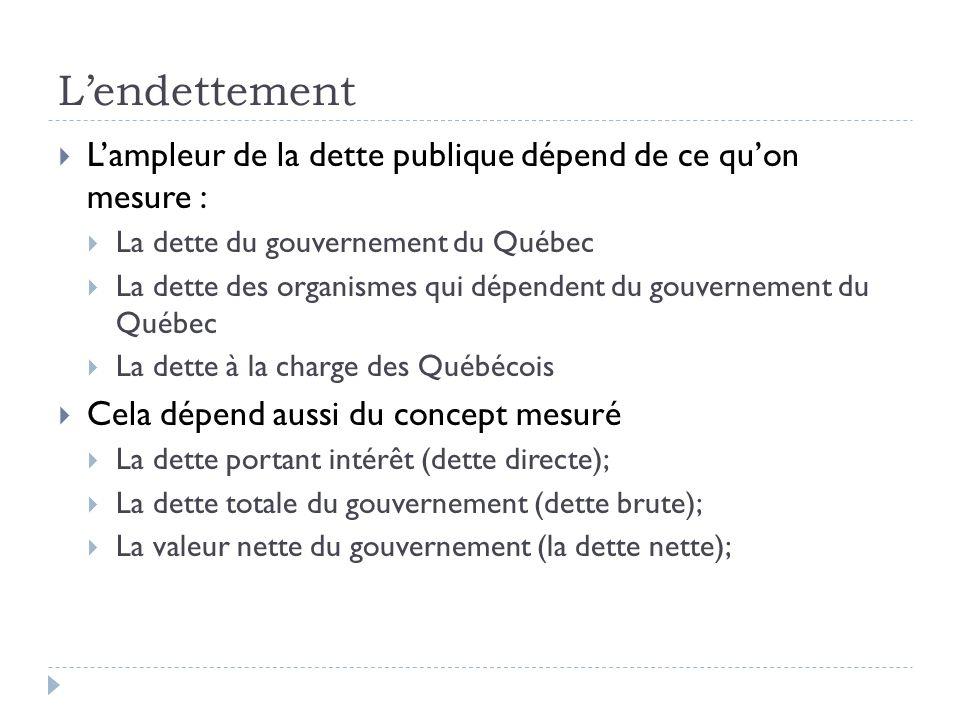 Lampleur de la dette publique dépend de ce quon mesure : La dette du gouvernement du Québec La dette des organismes qui dépendent du gouvernement du Q
