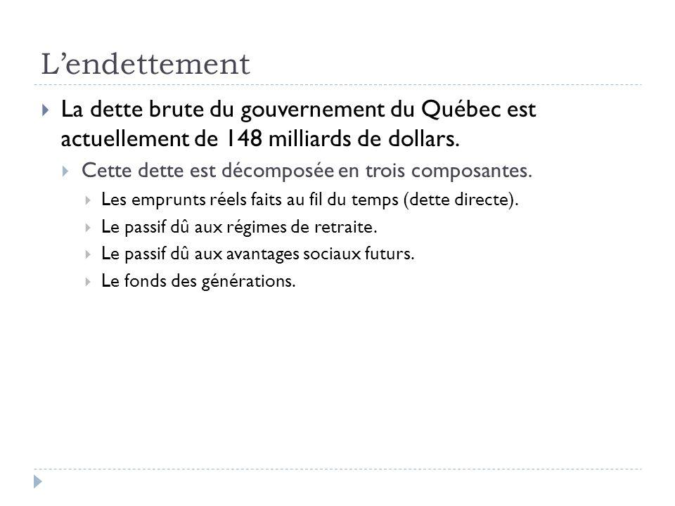 Lendettement La dette brute du gouvernement du Québec est actuellement de 148 milliards de dollars. Cette dette est décomposée en trois composantes. L