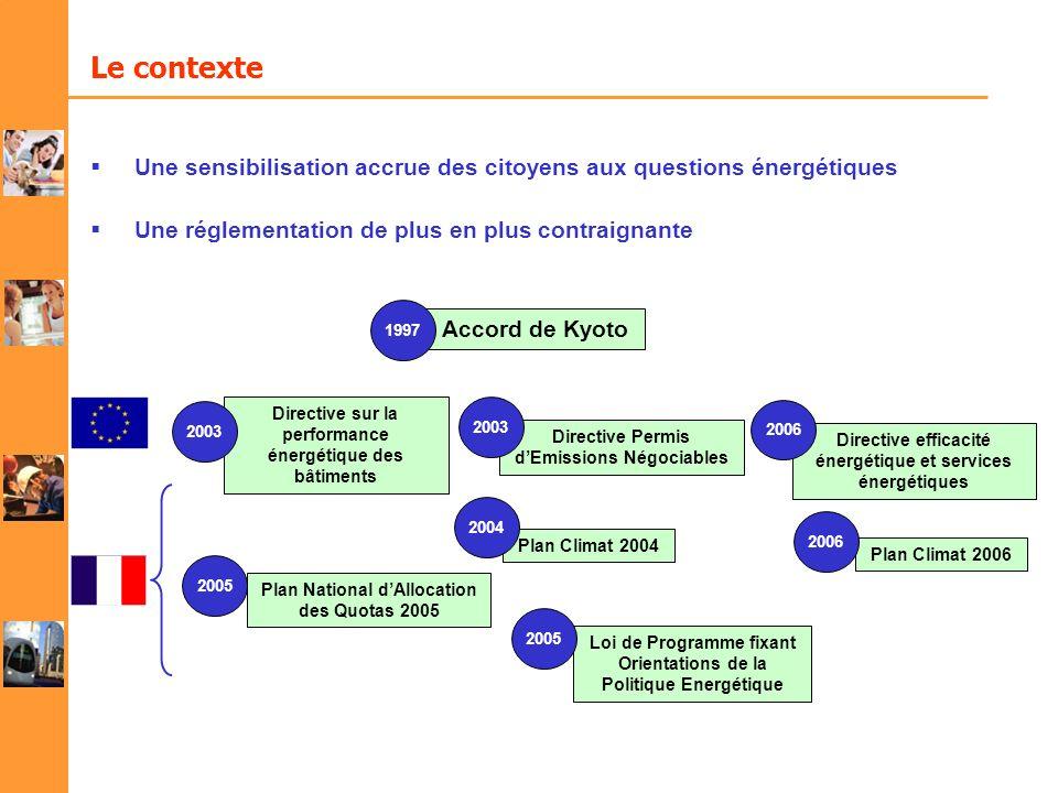 Le contexte Une sensibilisation accrue des citoyens aux questions énergétiques Une réglementation de plus en plus contraignante Accord de Kyoto 1997 D