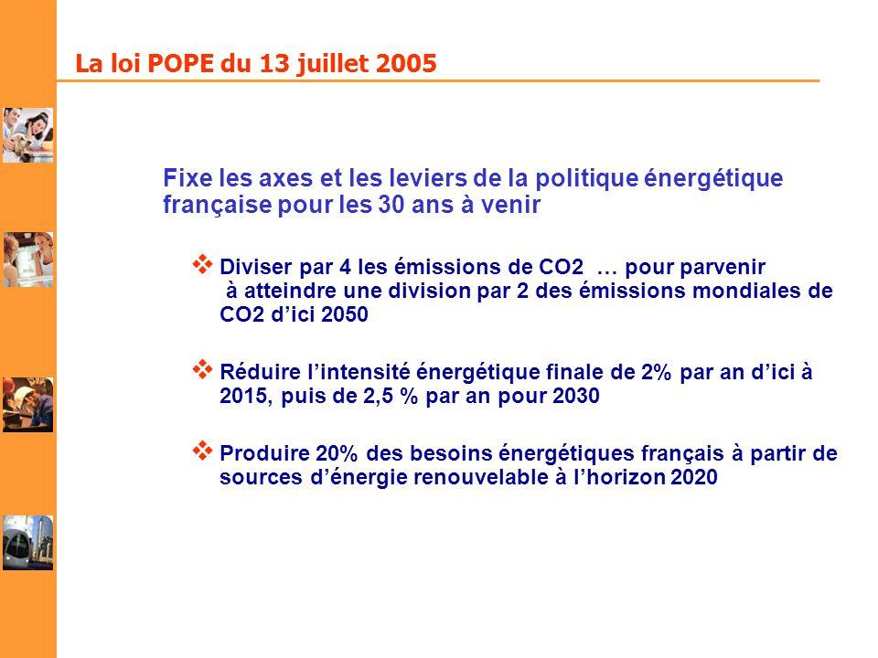 La loi POPE du 13 juillet 2005 Fixe les axes et les leviers de la politique énergétique française pour les 30 ans à venir Diviser par 4 les émissions