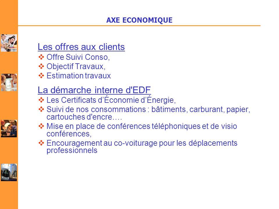 Les offres aux clients Offre Suivi Conso, Objectif Travaux, Estimation travaux La démarche interne d'EDF Les Certificats dÉconomie dÉnergie, Suivi de
