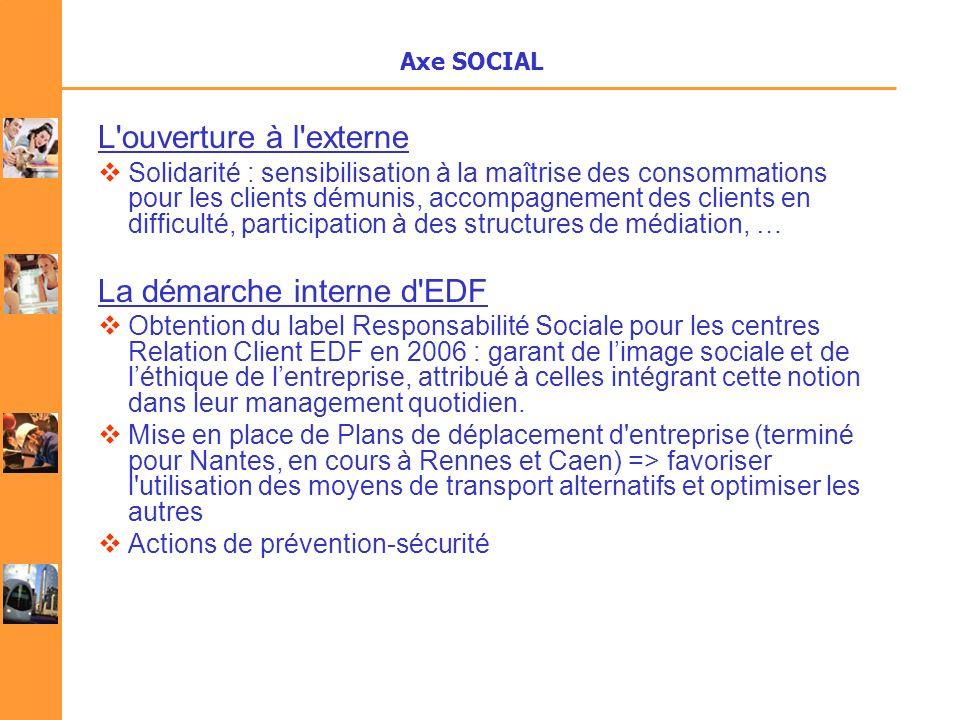 Axe SOCIAL L'ouverture à l'externe Solidarité : sensibilisation à la maîtrise des consommations pour les clients démunis, accompagnement des clients e