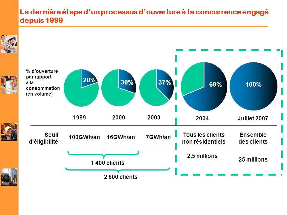 La dernière étape dun processus douverture à la concurrence engagé depuis 1999 20% 30%37% 69%100% Seuil déligibilité 199920002003 2004Juillet 2007 100