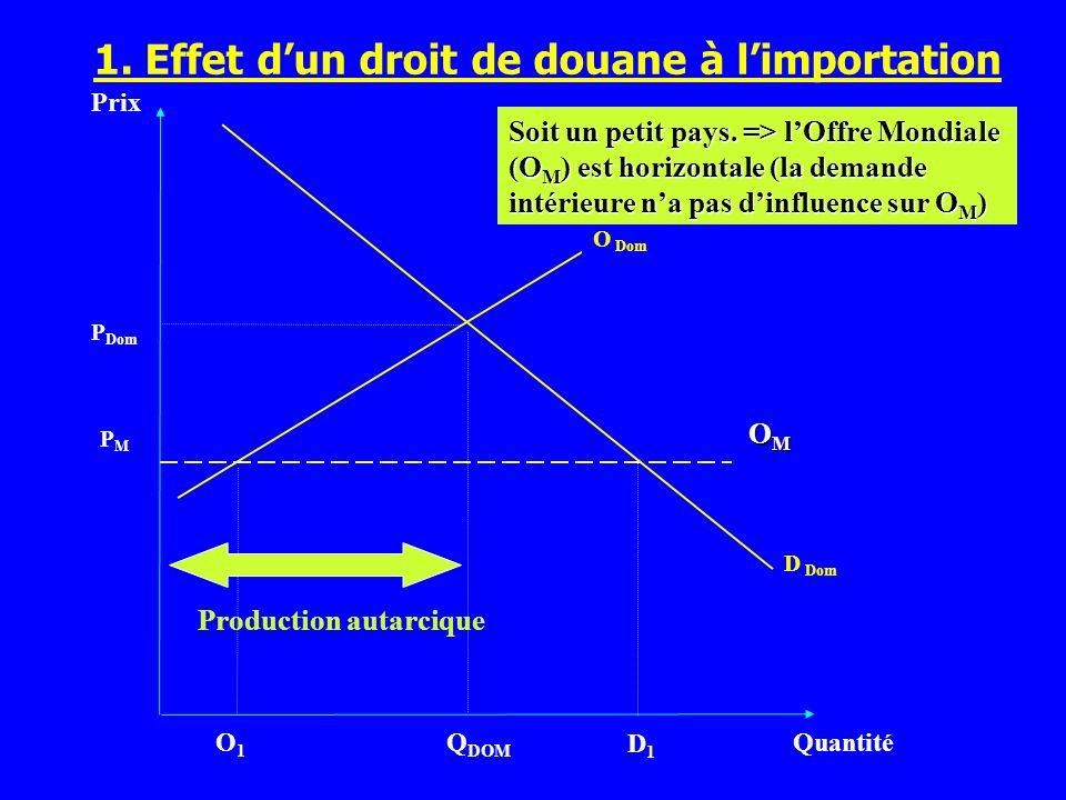 1. Effet dun droit de douane à limportation Prix Quantité D Dom PMPM Q DOM OMOMOMOM P Dom O Dom D1D1 O1O1 Production autarcique Soit un petit pays. =>