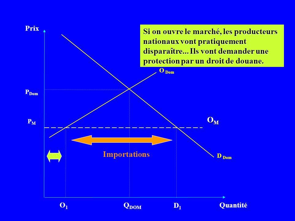 Prix Quantité D Dom PMPM Q DOM OMOMOMOM P Dom O Dom Si on ouvre le marché, les producteurs nationaux vont pratiquement disparaître... Ils vont demande