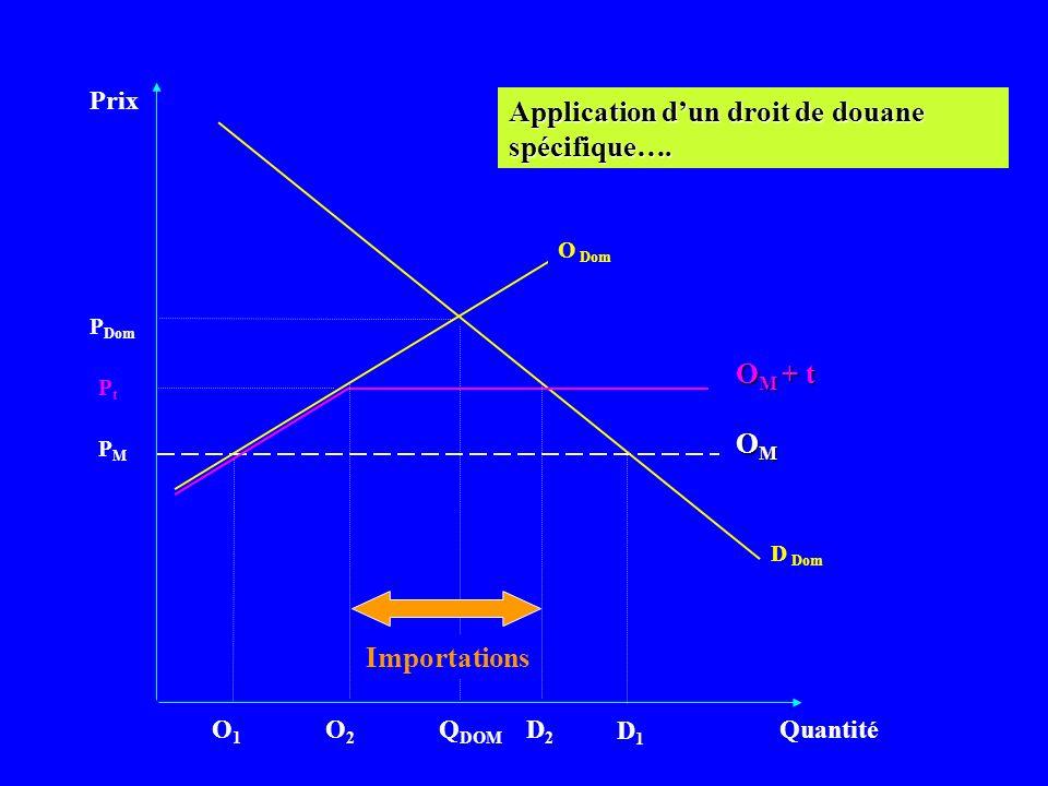 Prix Quantité D Dom PMPM Q DOM OMOMOMOM P Dom O Dom Application dun droit de douane spécifique…. D1D1 O1O1 PtPt O M + t O2O2 D2D2 Importations