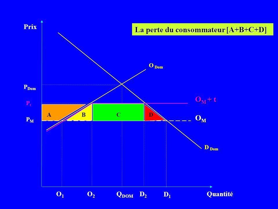 Prix Quantité D Dom PMPM Q DOM OMOMOMOM P Dom La perte du consommateur [A+B+C+D] D1D1 O1O1 PtPt O M + t ABCD O2O2 D2D2 O Dom