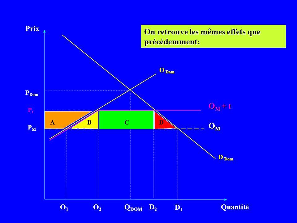 Prix Quantité D Dom PMPM Q DOM OMOMOMOM P Dom O Dom On retrouve les mêmes effets que précédemment: D1D1 O1O1 PtPt O M + t ABCD O2O2 D2D2