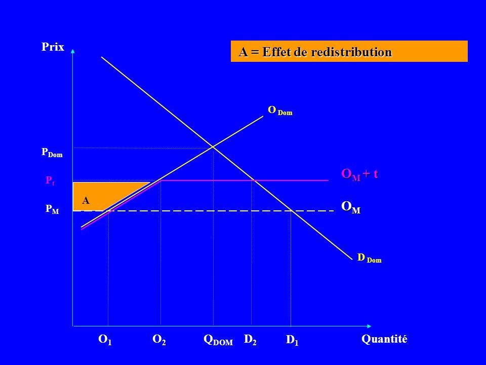 Prix Quantité D Dom PMPM Q DOM OMOMOMOM P Dom O Dom A = Effet de redistribution A = Effet de redistribution D1D1 O1O1 PtPt O M + t A O2O2 D2D2