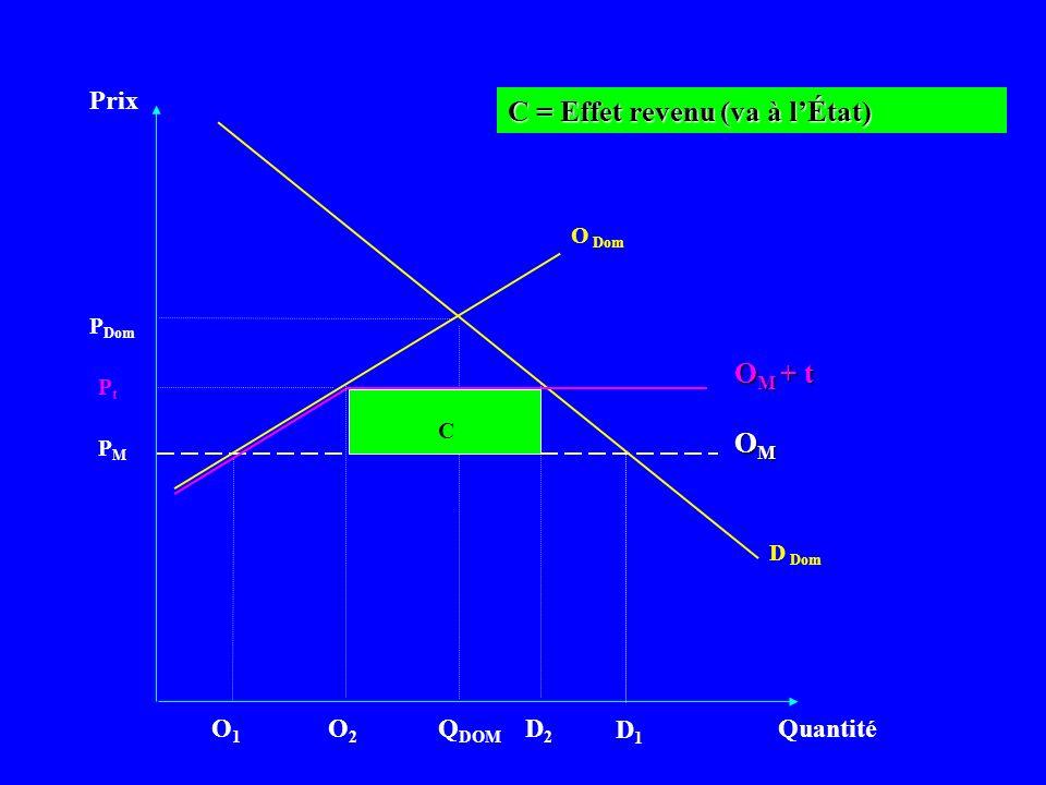 Prix Quantité D Dom PMPM Q DOM OMOMOMOM P Dom O Dom C = Effet revenu (va à lÉtat) D1D1 O1O1 PtPt O M + t C O2O2 D2D2