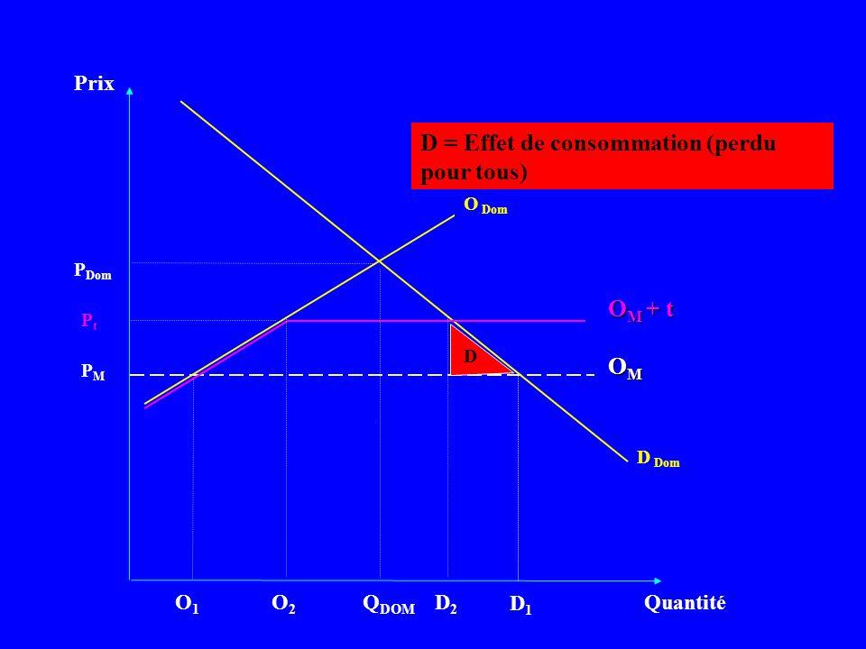 Prix Quantité D Dom PMPM Q DOM OMOMOMOM P Dom O Dom D = Effet de consommation (perdu pour tous) D1D1 O1O1 PtPt O M + t D O2O2 D2D2