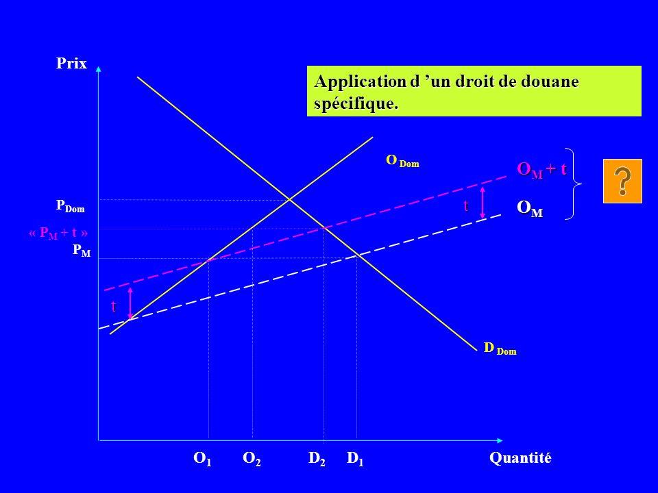 Prix Quantité D Dom PMPM Application d un droit de douane spécifique. OMOMOMOM P Dom O Dom O M + t « P M + t » D1D1 O2O2 t t D2D2 O1O1
