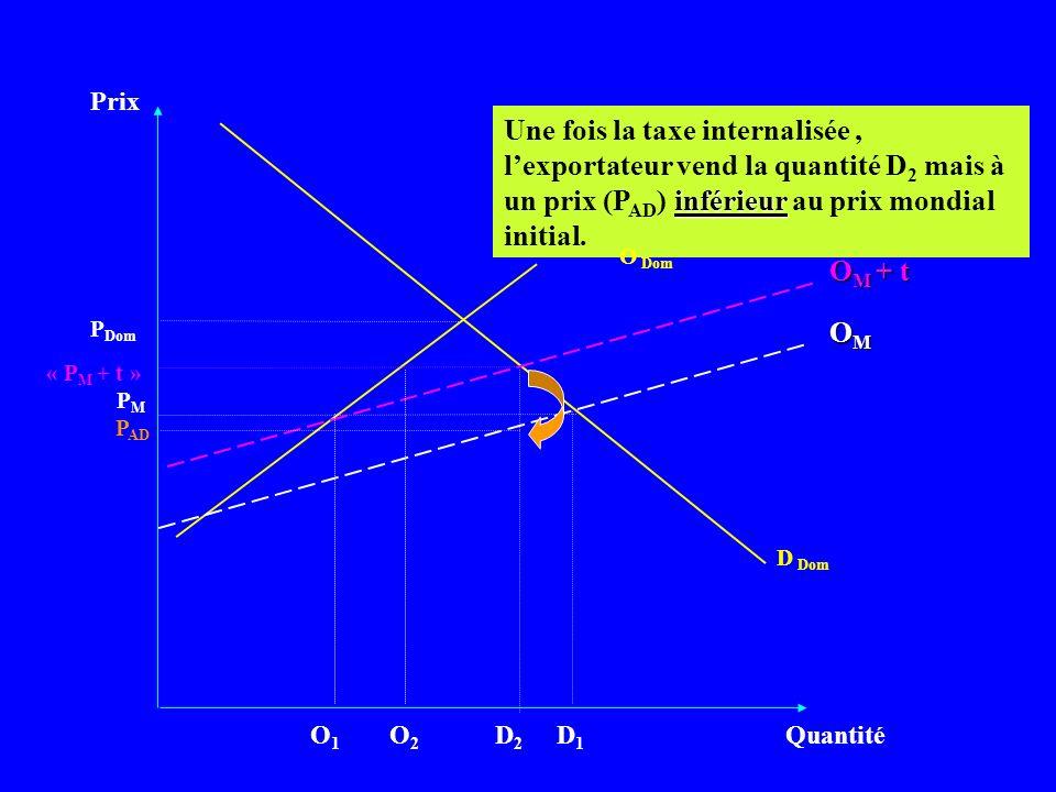 Prix Quantité D Dom PMPM inférieur Une fois la taxe internalisée, lexportateur vend la quantité D 2 mais à un prix (P AD ) inférieur au prix mondial i