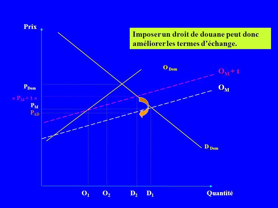 Prix Quantité D Dom PMPM Imposer un droit de douane peut donc améliorer les termes déchange. OMOMOMOM P Dom O Dom O M + t « P M + t » D1D1 D2D2 P AD O