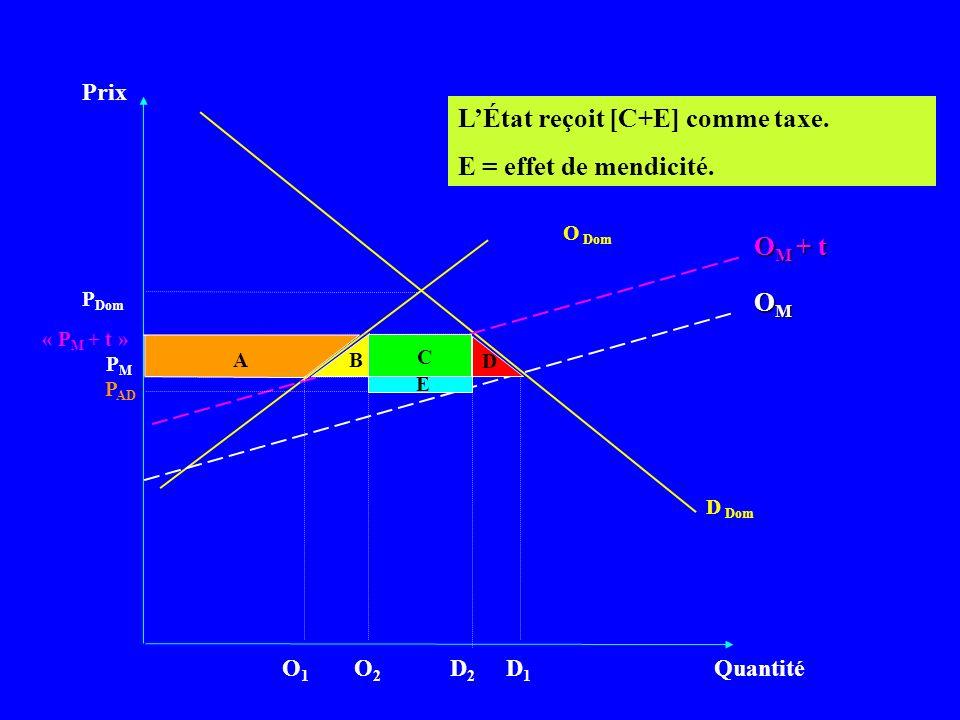 Prix Quantité D Dom PMPM LÉtat reçoit [C+E] comme taxe. E = effet de mendicité. OMOMOMOM P Dom O Dom O M + t « P M + t » D1D1 D2D2 P AD A B C D E O2O2