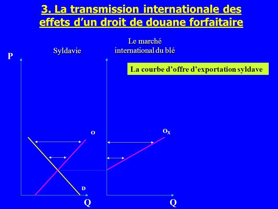 O D Q P Le marché international du blé OXOX Q Syldavie 3. La transmission internationale des effets dun droit de douane forfaitaire La courbe doffre d