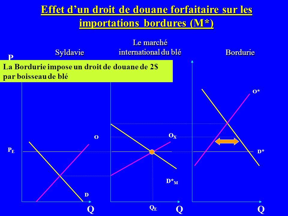 Bordurie O D Q P OXOX Q Syldavie O* D* Q Effet dun droit de douane forfaitaire sur les importations bordures (M*) D* M La Bordurie impose un droit de