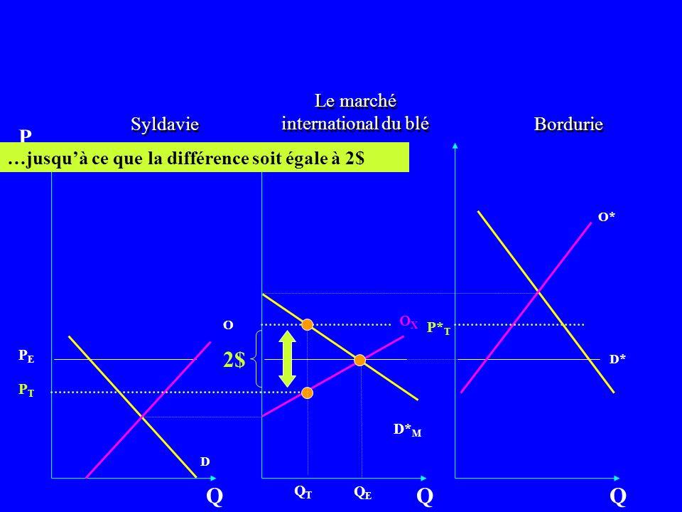 Bordurie O D Q P OXOX Q Syldavie O* D* Q D* M …jusquà ce que la différence soit égale à 2$ Le marché international du blé QEQE QTQT 2$ PEPE PTPT P* T