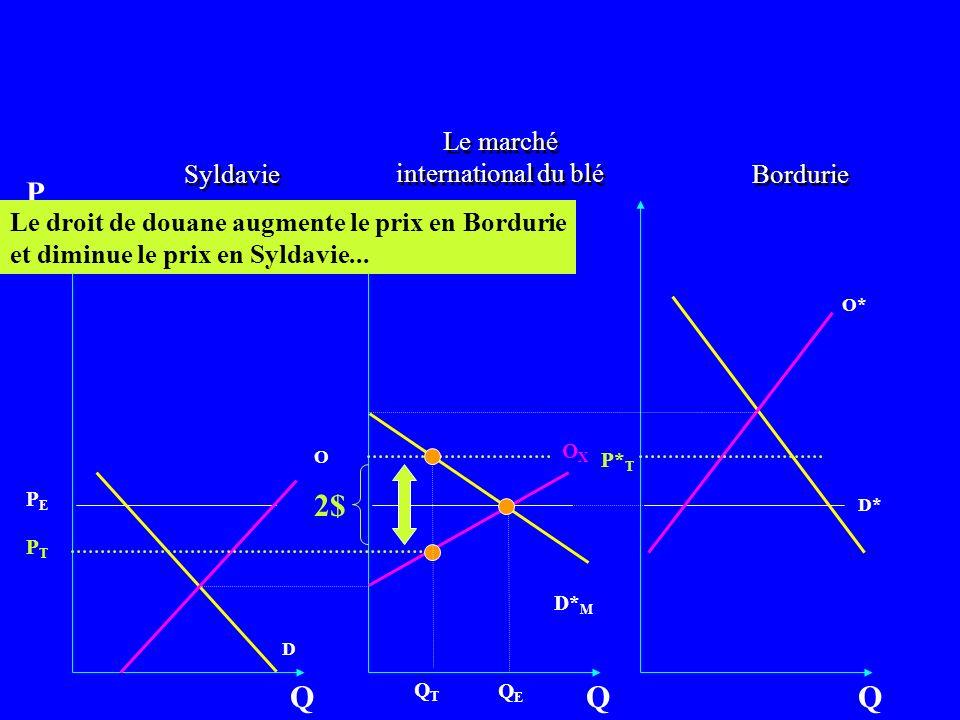 Bordurie O D Q P OXOX Q Syldavie O* D* Q D* M Le droit de douane augmente le prix en Bordurie et diminue le prix en Syldavie... Le marché internationa