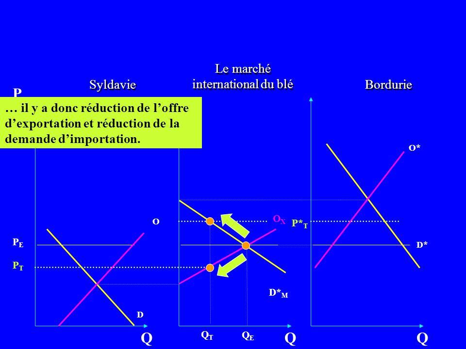 Bordurie O D Q P OXOX Q Syldavie O* D* Q D* M … il y a donc réduction de loffre dexportation et réduction de la demande dimportation. Le marché intern