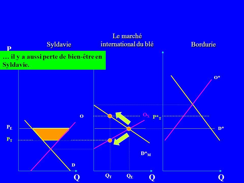 Bordurie O D Q P OXOX Q Syldavie O* D* Q D* M … il y a aussi perte de bien-être en Syldavie. Le marché international du blé QEQE QTQT PEPE PTPT P* T