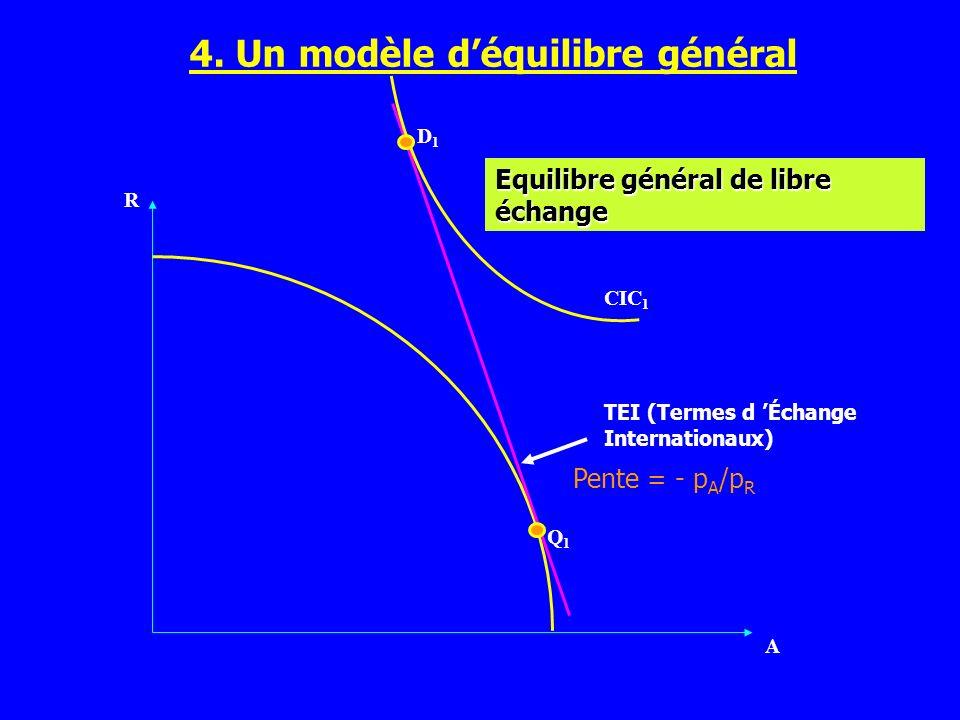R A D1D1 Equilibre général de libre échange CIC 1 4. Un modèle déquilibre général Q1Q1 TEI (Termes d Échange Internationaux) Pente = - p A /p R
