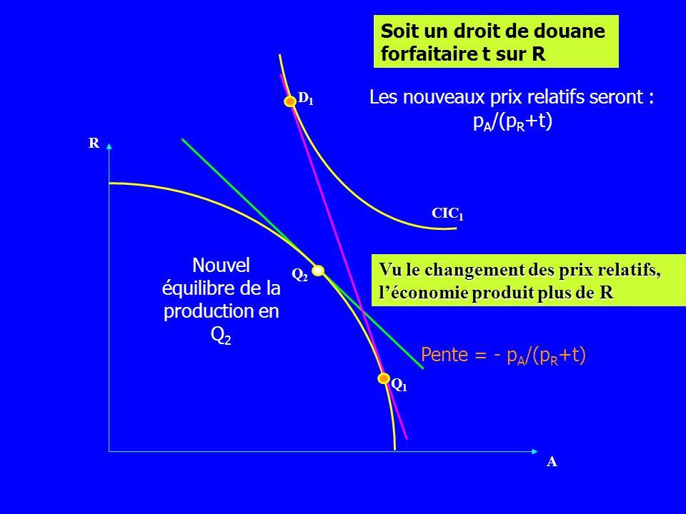 Pente = - p A /(p R +t) R A D1D1 Soit un droit de douane forfaitaire t sur R CIC 1 Q1Q1 Les nouveaux prix relatifs seront : p A /(p R +t) Q2Q2 Nouvel