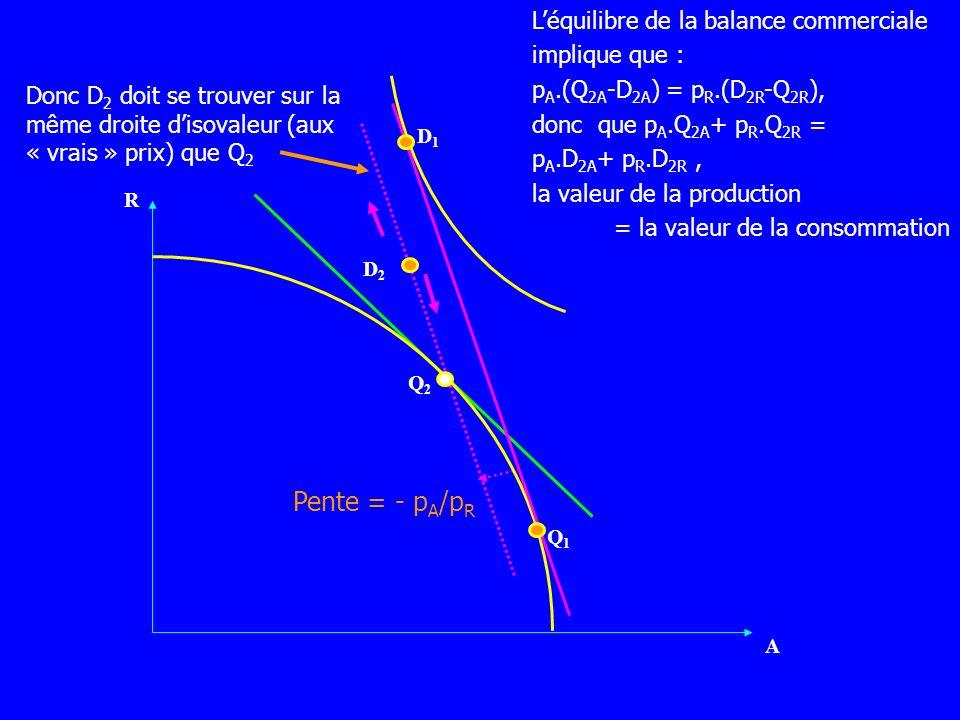 Pente = - p A /p R R A D1D1 Q1Q1 Q2Q2 Donc D 2 doit se trouver sur la même droite disovaleur (aux « vrais » prix) que Q 2 D2D2 Léquilibre de la balanc