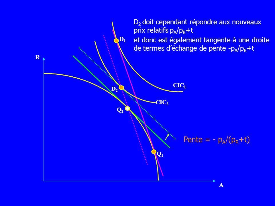 R A D1D1 CIC 1 CIC 2 D2D2 Q1Q1 Q2Q2 D 2 doit cependant répondre aux nouveaux prix relatifs p A /p R +t et donc est également tangente à une droite de