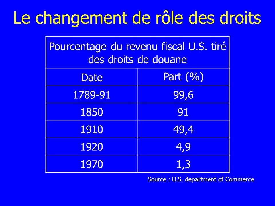 Droit forfaitaire Taxe à lunité, au poids, au volume, … Equivalente à une accise.