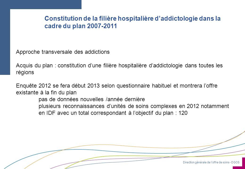 Direction générale de loffre de soins - DGOS Constitution de la filière hospitalière daddictologie dans la cadre du plan 2007-2011 Approche transversa