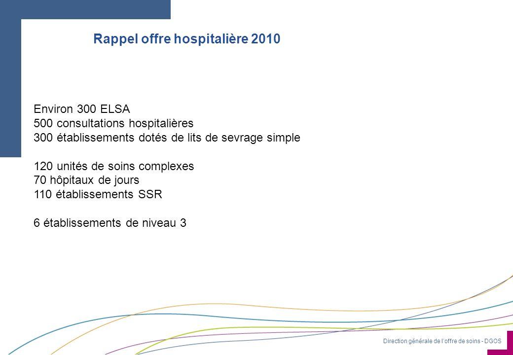 Direction générale de loffre de soins - DGOS Rappel offre hospitalière 2010 Environ 300 ELSA 500 consultations hospitalières 300 établissements dotés