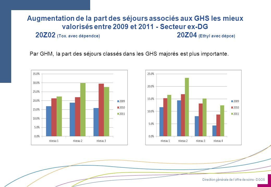 Direction générale de loffre de soins - DGOS Augmentation de la part des séjours associés aux GHS les mieux valorisés entre 2009 et 2011 - Secteur ex-