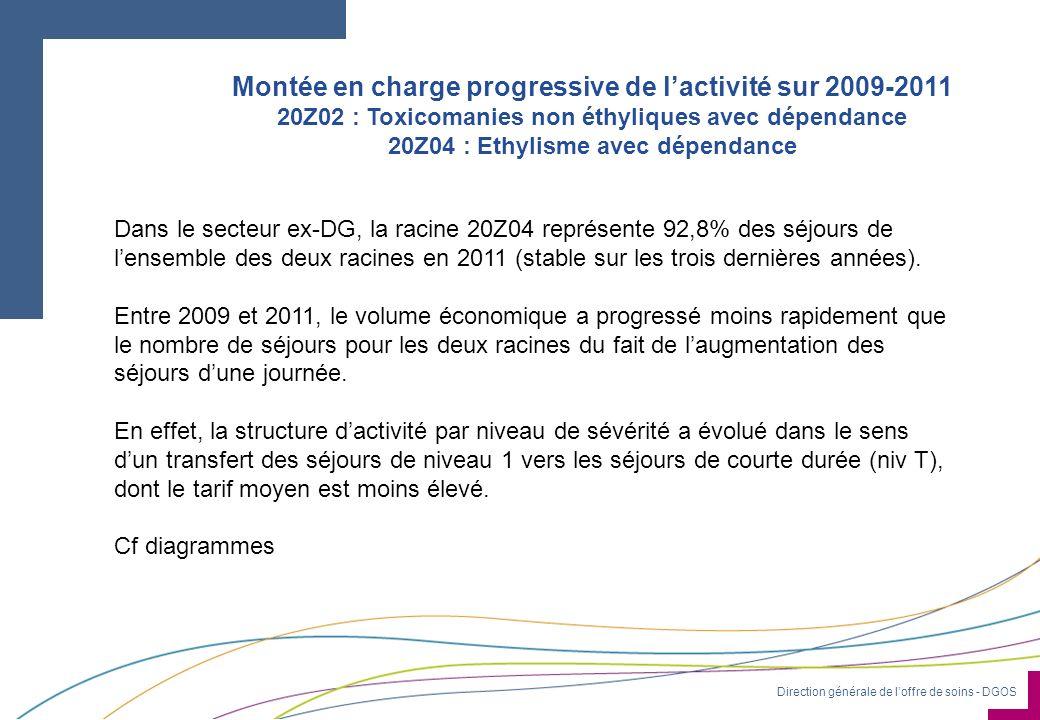Direction générale de loffre de soins - DGOS Montée en charge progressive de lactivité sur 2009-2011 20Z02 : Toxicomanies non éthyliques avec dépendan