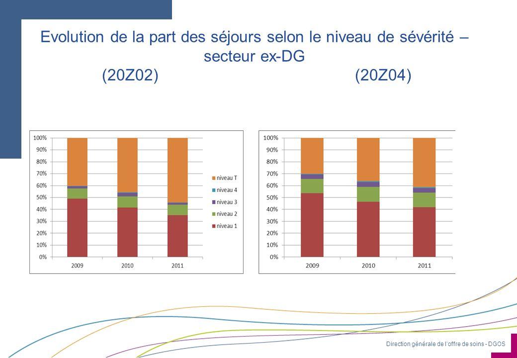 Direction générale de loffre de soins - DGOS Evolution de la part des séjours selon le niveau de sévérité – secteur ex-DG (20Z02) (20Z04)