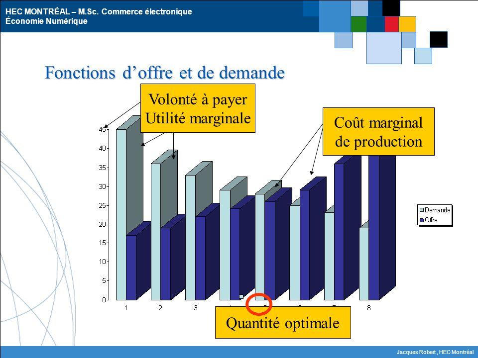 HEC MONTRÉAL – M.Sc. Commerce électronique Économie Numérique Jacques Robert, HEC Montréal Fonctions doffre et de demande Volonté à payer Utilité marg