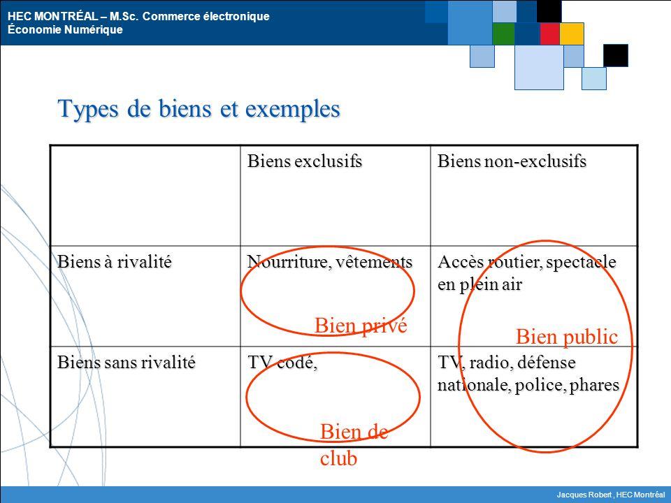 HEC MONTRÉAL – M.Sc. Commerce électronique Économie Numérique Jacques Robert, HEC Montréal Types de biens et exemples Biens exclusifs Biens non-exclus