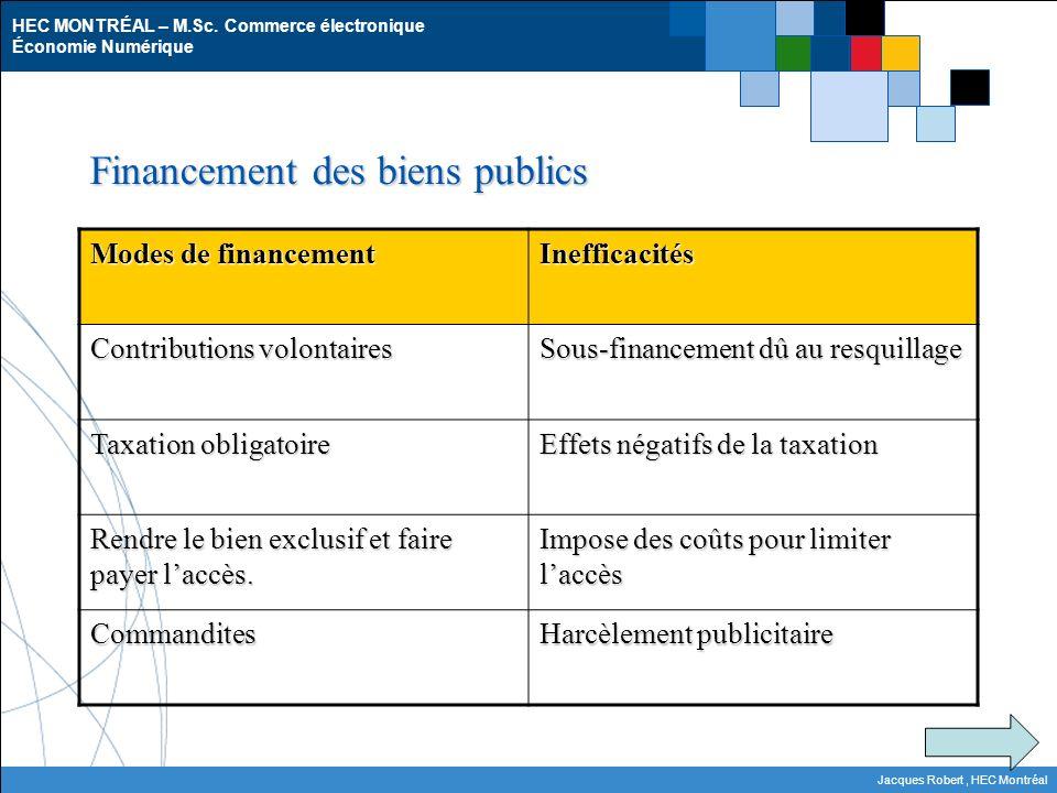 HEC MONTRÉAL – M.Sc. Commerce électronique Économie Numérique Jacques Robert, HEC Montréal Financement des biens publics Modes de financement Ineffica