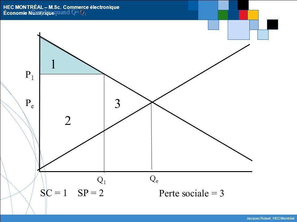 HEC MONTRÉAL – M.Sc. Commerce électronique Économie Numérique Jacques Robert, HEC Montréal P1P1 PePe 1 2 SC = 1 SP = 2 QeQe Surplus quand Q=Q 1 Q1Q1 3